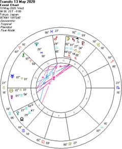 金星、逆行します!水星も双子座in!