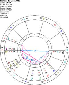 土星が水瓶座に入って、新しい時代が本格的に始まる