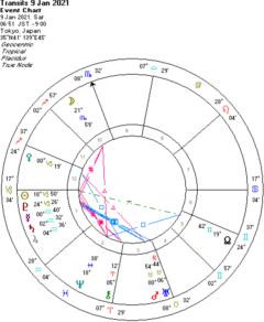 水星・金星がサインを変えます!