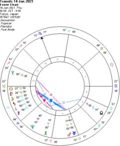 天王星が順行する前日の破壊