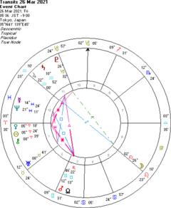 西洋占星術講座初級編、募集開始します!