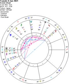 水星と海王星の90度で・・・